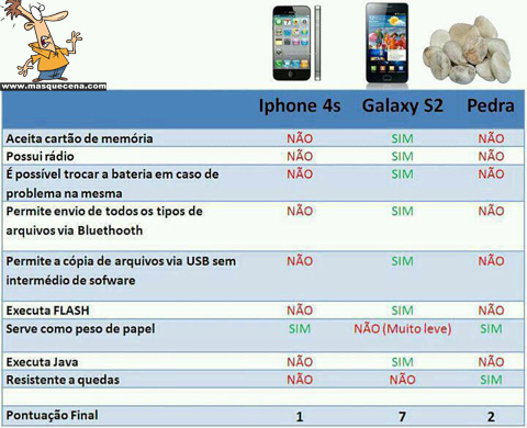 Comparativo entre o iPhone 4S, o Samsung Galaxy SII e uma pedra