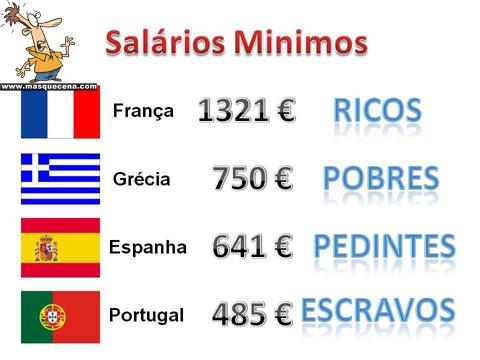Salários mínimos em alguns países da Europa