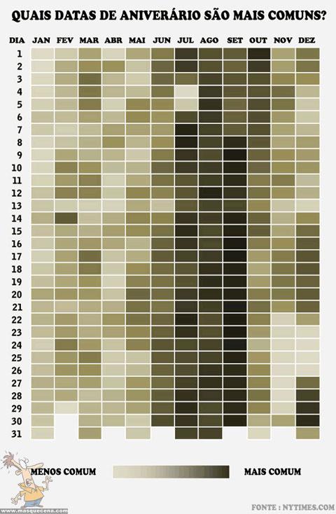 Imagem que mostra as datas de aniversário mais comuns