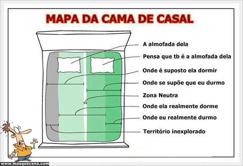 Mapa da cama dum casal