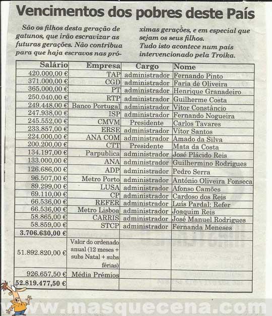 Tabela que apresenta os salários elevados de alguns administradores de empresas financiadas pelo Estado
